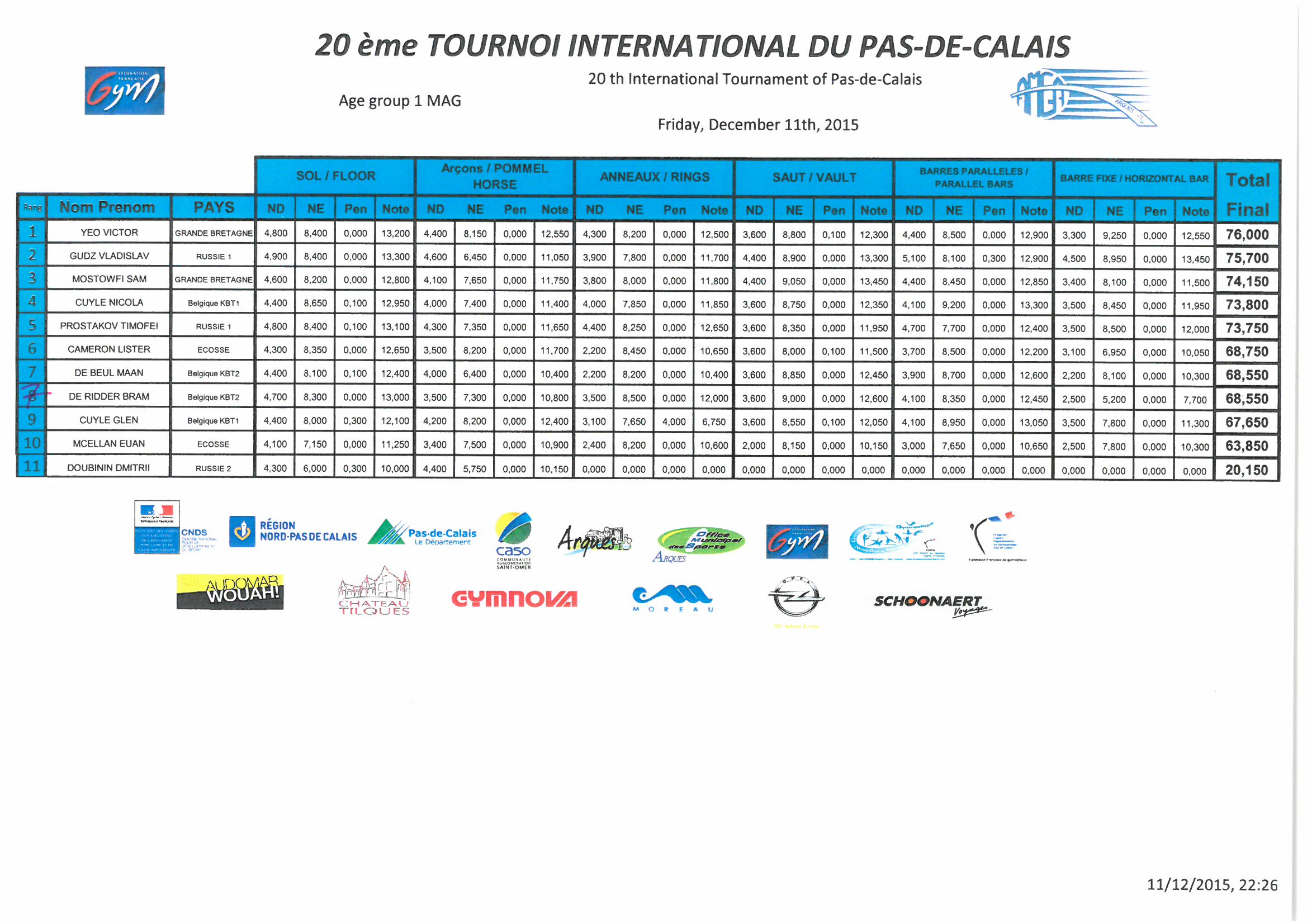 Résultats MAG AG1 Concours général Vendredi 11 décembre 2015